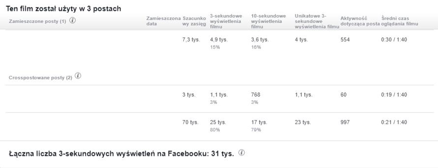 crosspostowanie facebook